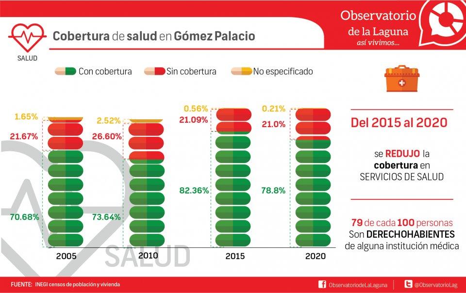 Cobertura de salud en Gómez Palacio