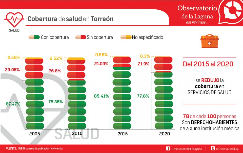 Cobertura de salud en Torreón
