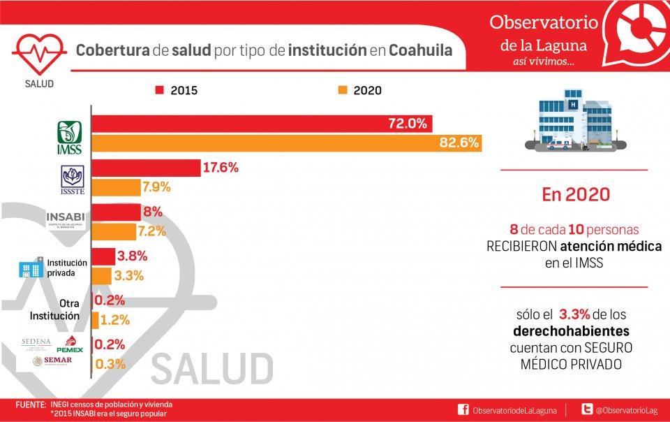 Cobertura de salud por tipo de institución en Coahuila
