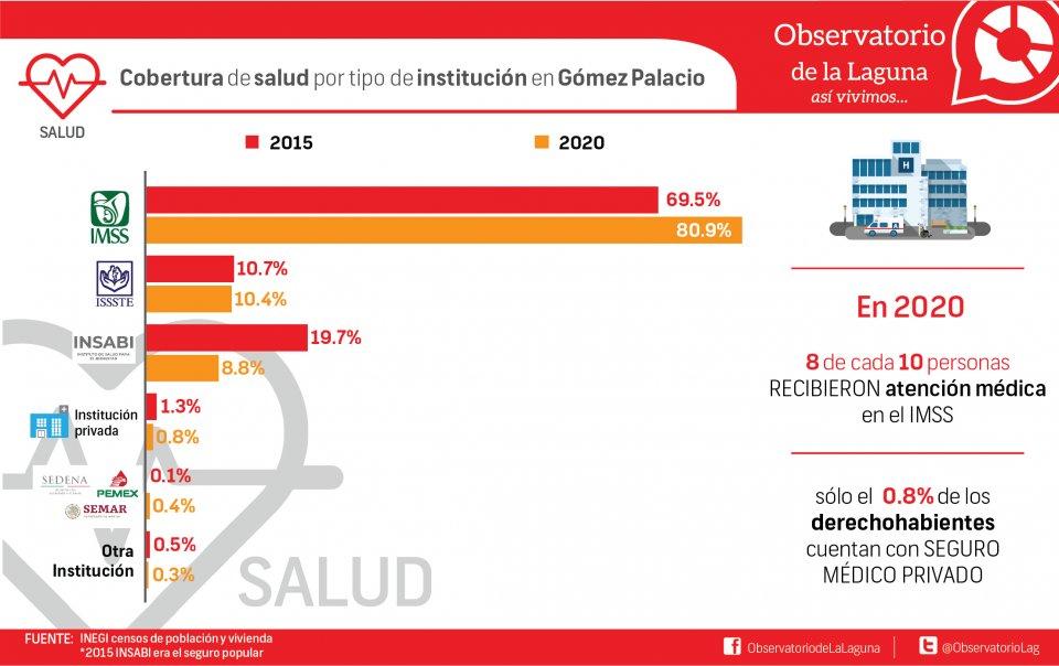 Cobertura de salud por tipo de institución en Gómez Palacio