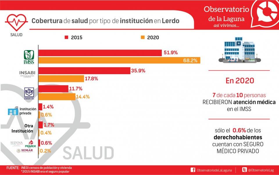 Cobertura de salud por tipo de institución en Lerdo