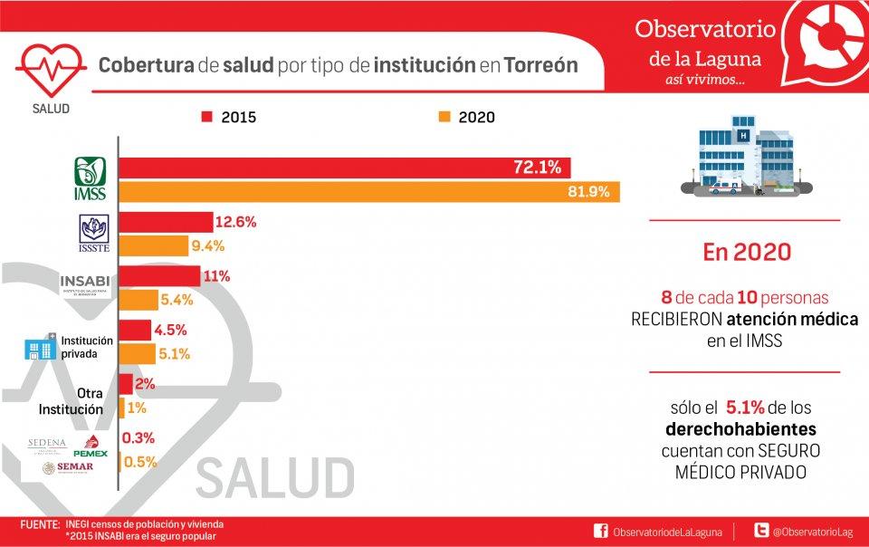 Cobertura de salud por tipo de institución en Torreón