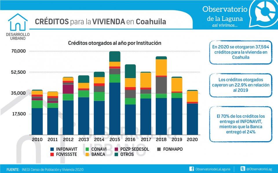 CRÉDITOS para la VIVIENDA en Coahuila