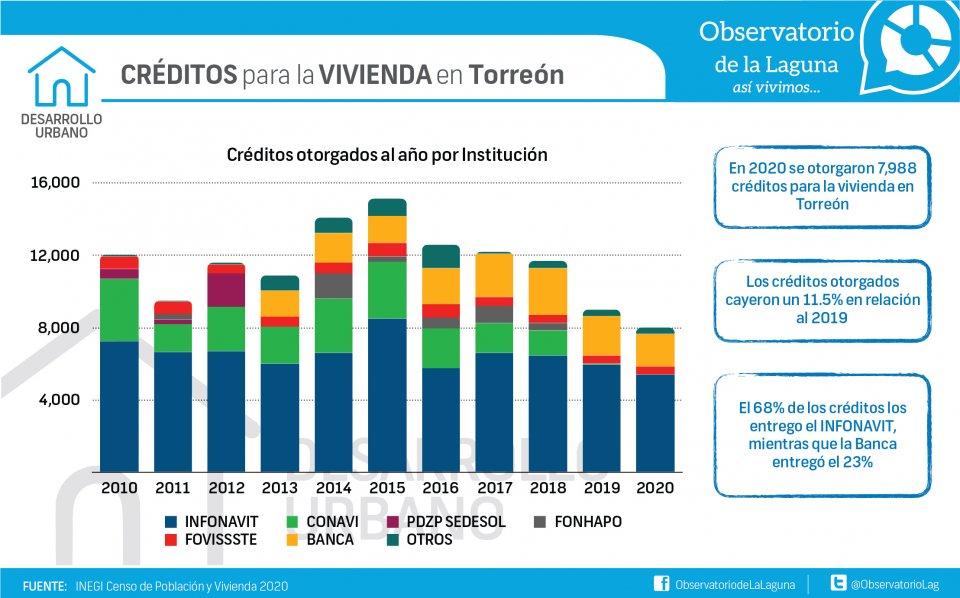CRÉDITOS para la VIVIENDA en Torreón