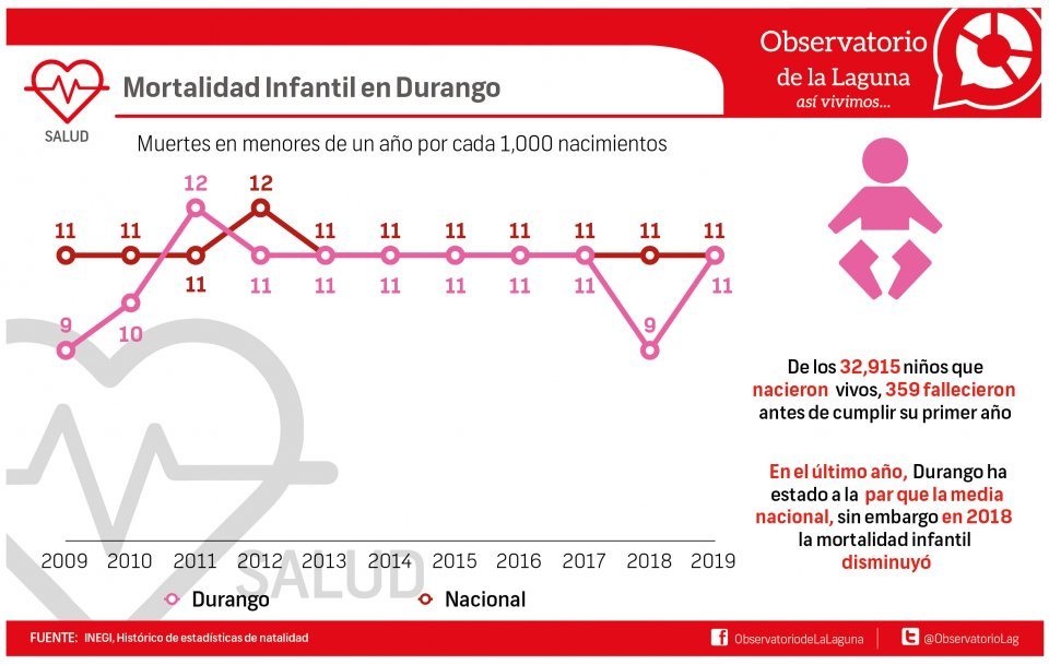 Mortalidad infantil en Durango