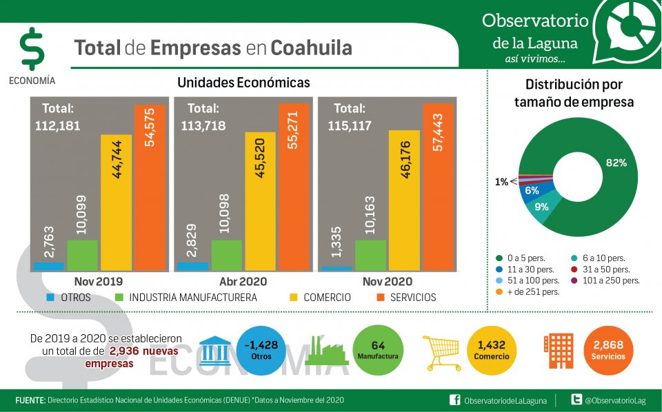 Total de Empresas en Coahuila