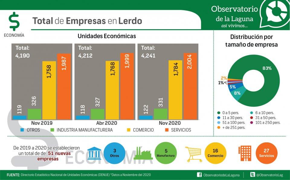 Total de Empresas en Lerdo
