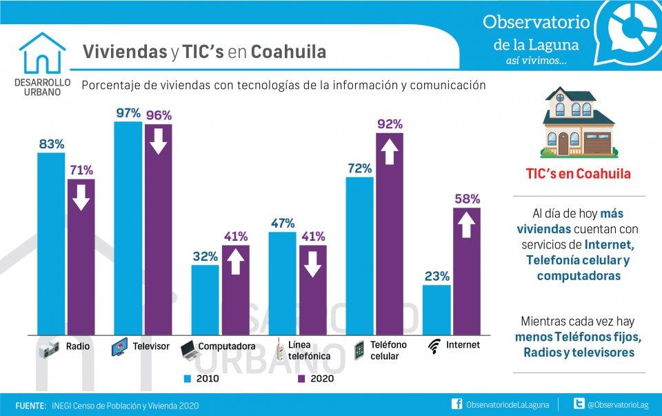 Viviendas y TIC's en Coahuila