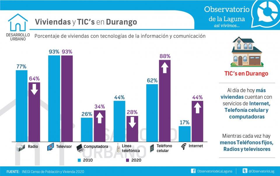 Viviendas y TIC's en Durango