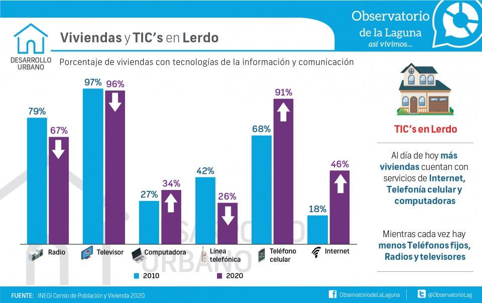 Viviendas y TIC's en Lerdo