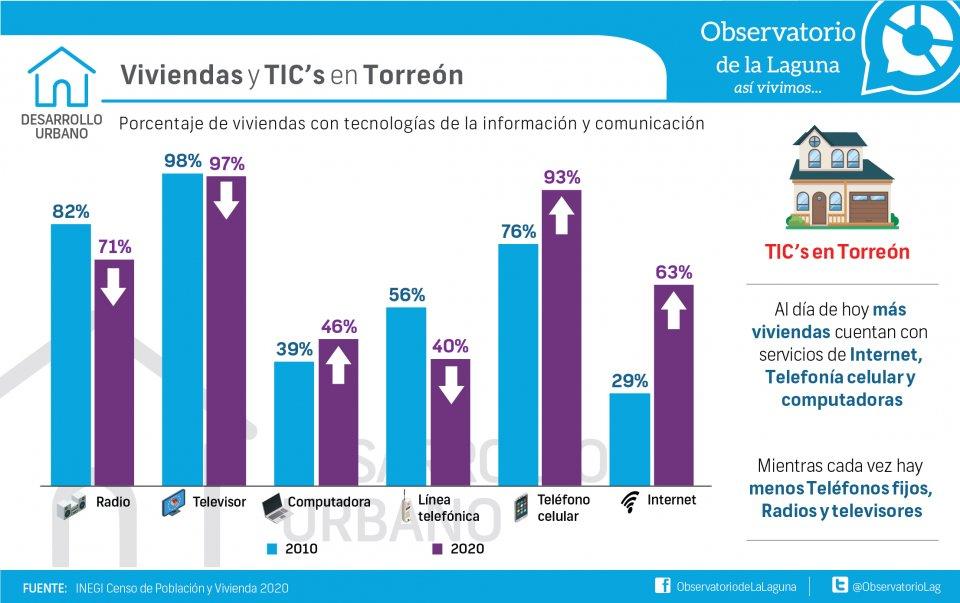 Viviendas y TIC's en Torreón