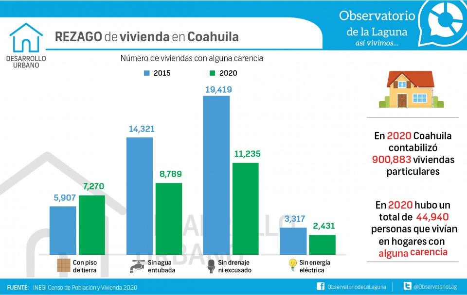 REZAGO de vivienda en Coahuila