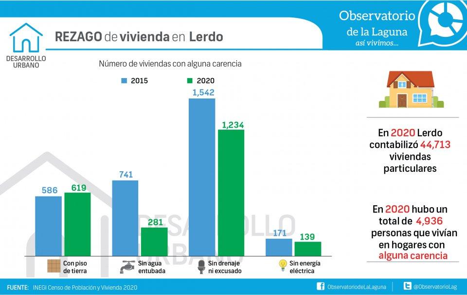 REZAGO de vivienda en Lerdo