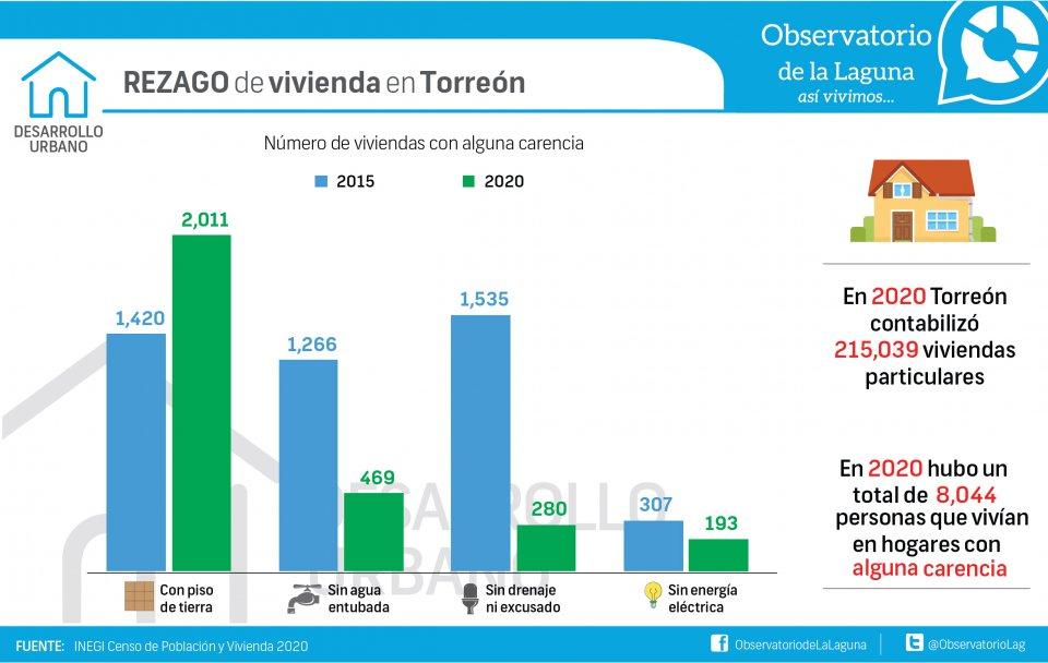 REZAGO de vivienda en Torreón