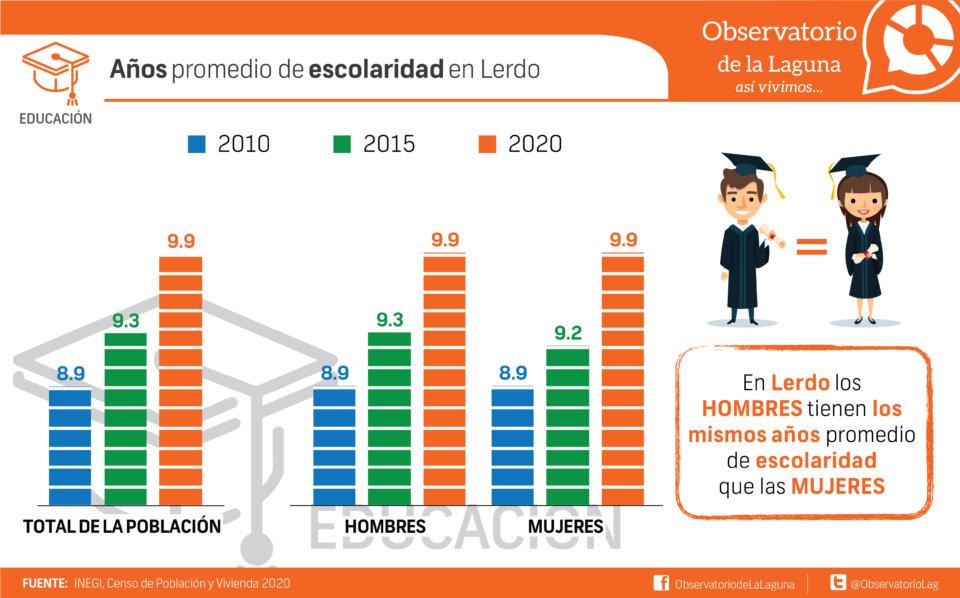 Años promedio de escolaridad en Lerdo