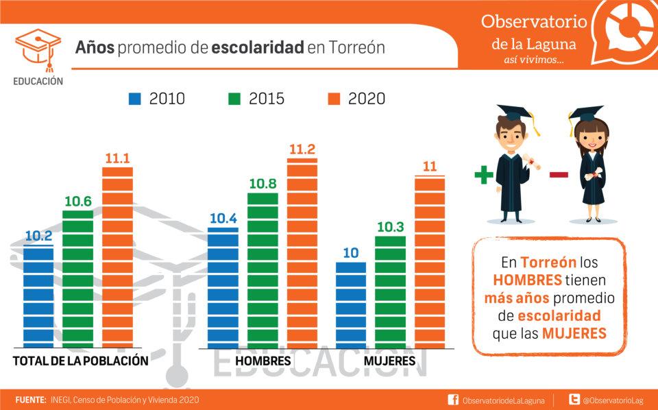 Años promedio de escolaridad en Torreón