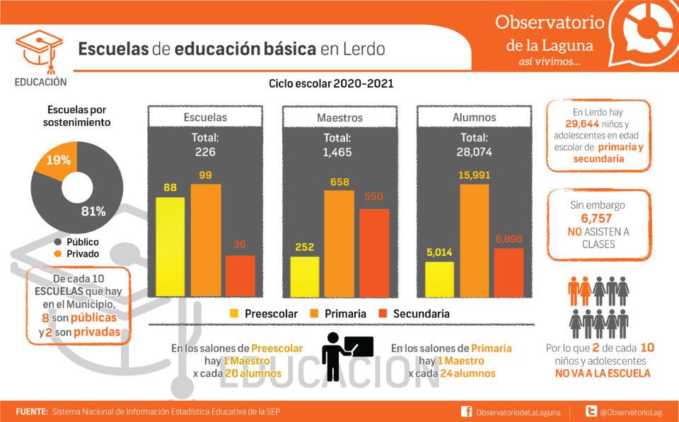 Escuelas de educación básica en Lerdo