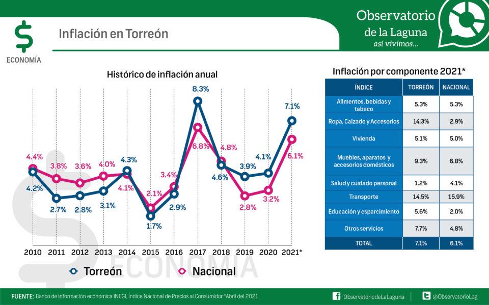 Inflación en Torreón