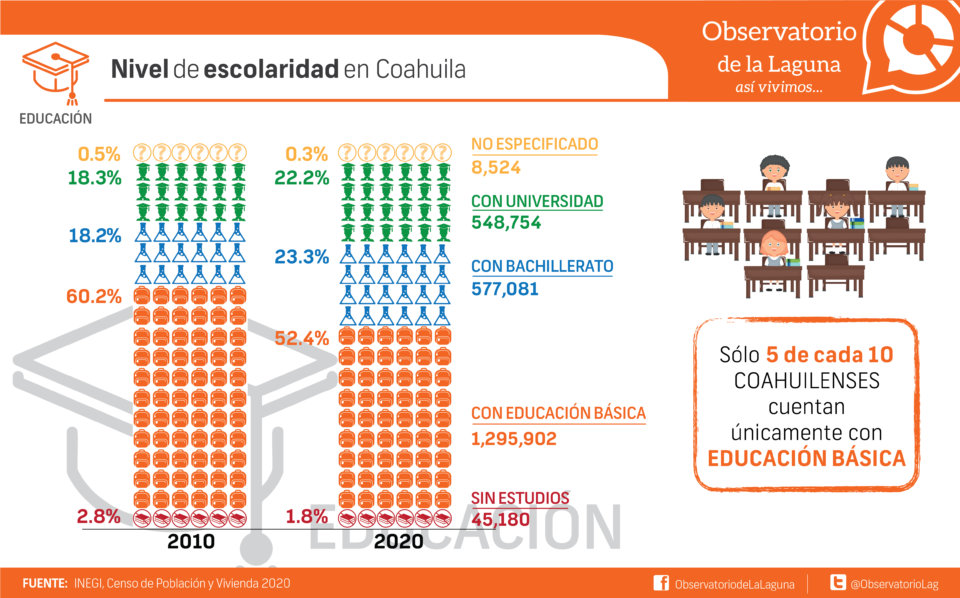 Nivel de escolaridad en Coahuila