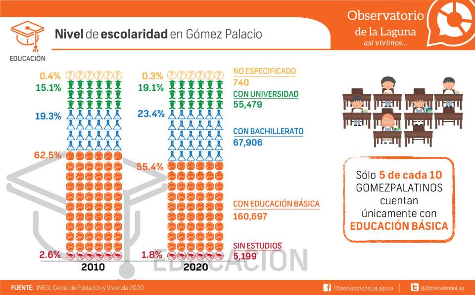 Nivel de escolaridad en Gómez Palacio