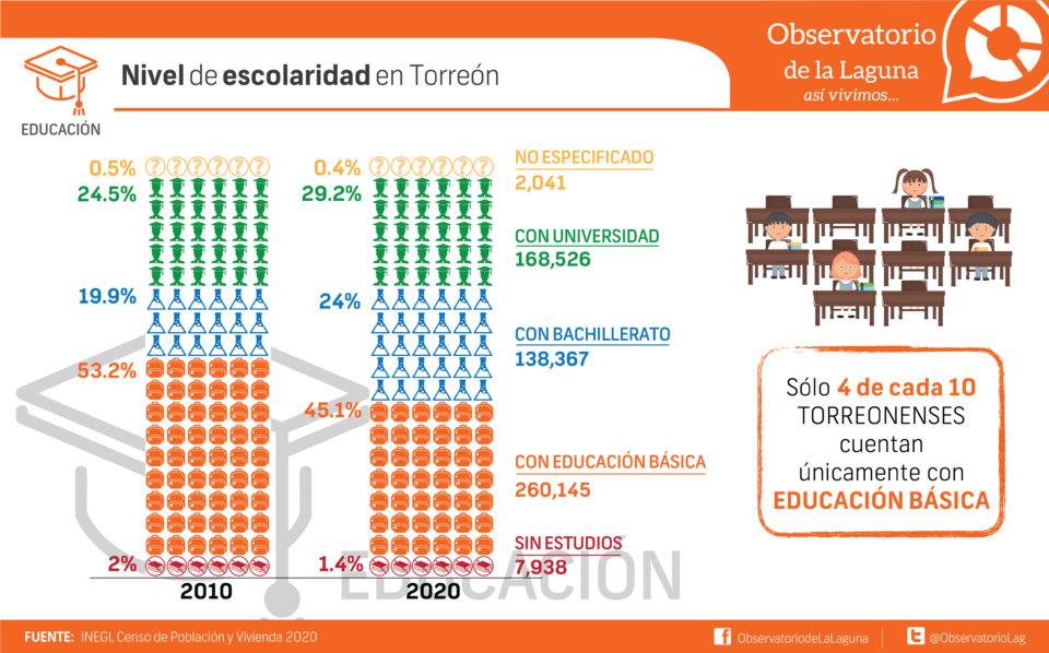 Nivel de escolaridad en Torreón
