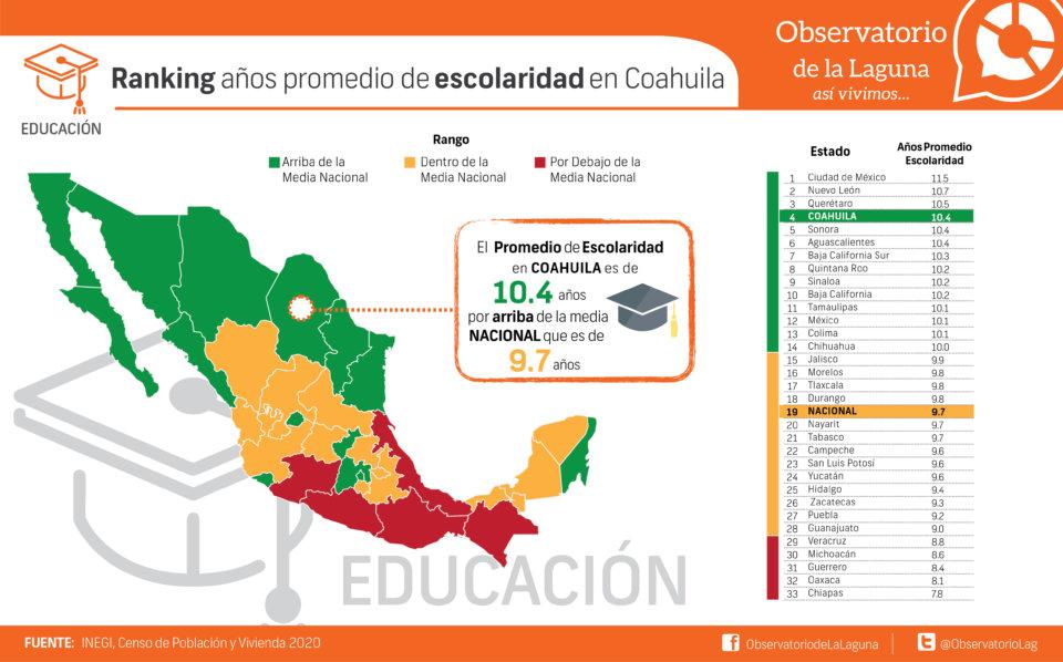 Ranking años promedio de escolaridad en Coahuila