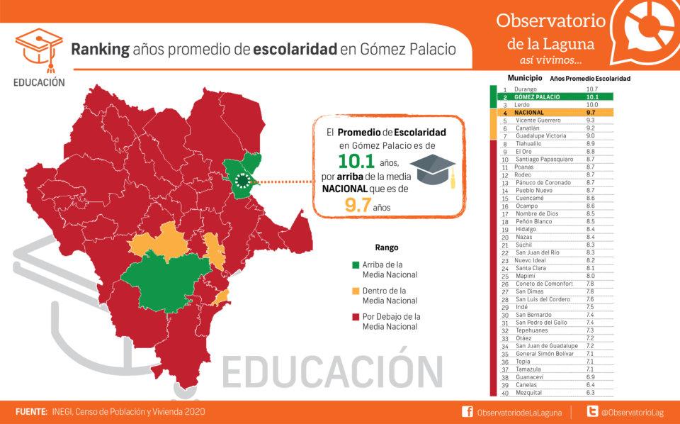 Ranking años promedio de escolaridad en Gómez Palacio