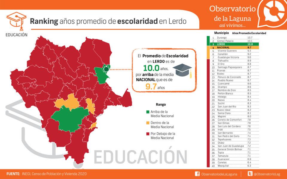Ranking años promedio de escolaridad en Lerdo