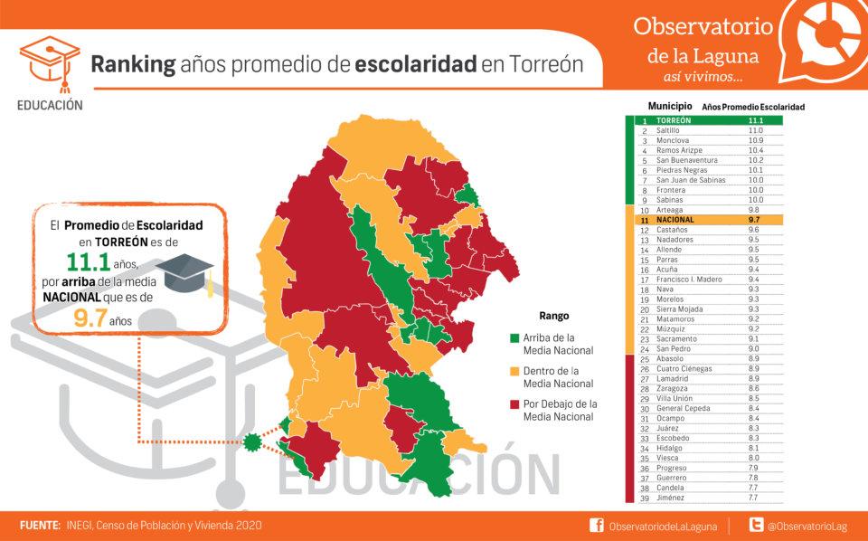 Ranking años promedio de escolaridad en Torreón