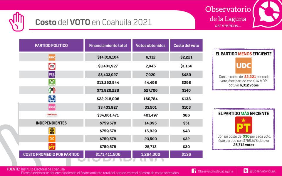 Costo del voto en Coahuila 2021