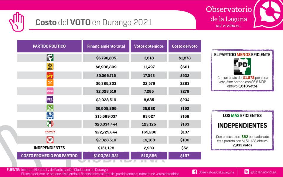 Costo del voto en Durango 2021