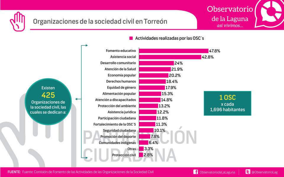 Organizaciones de la sociedad civil en Torreón
