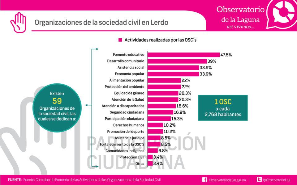 Organizaciones de la sociedad civil en Lerdo