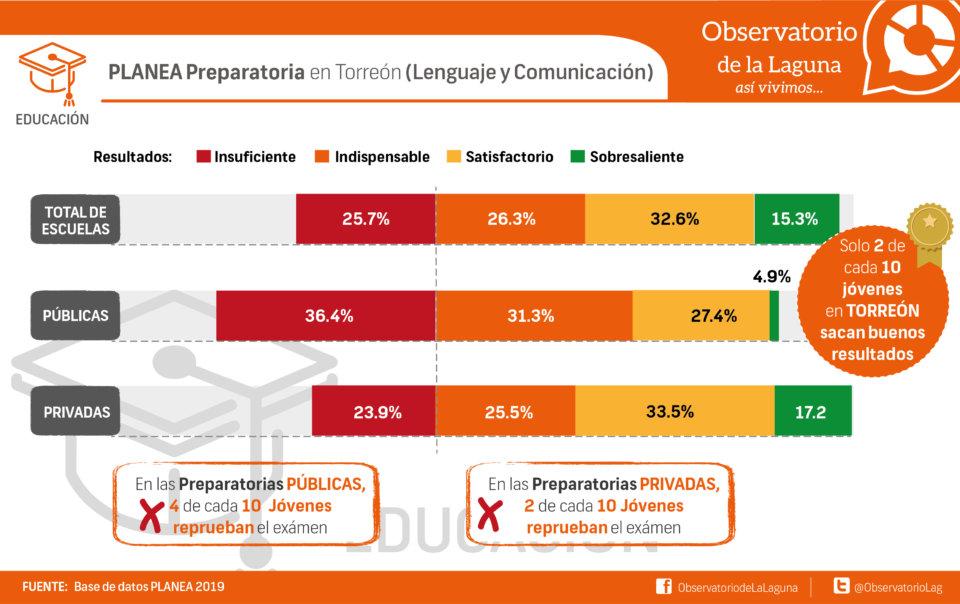 PLANEA Preparatoria en Torreón (Lenguaje y Comunicación)