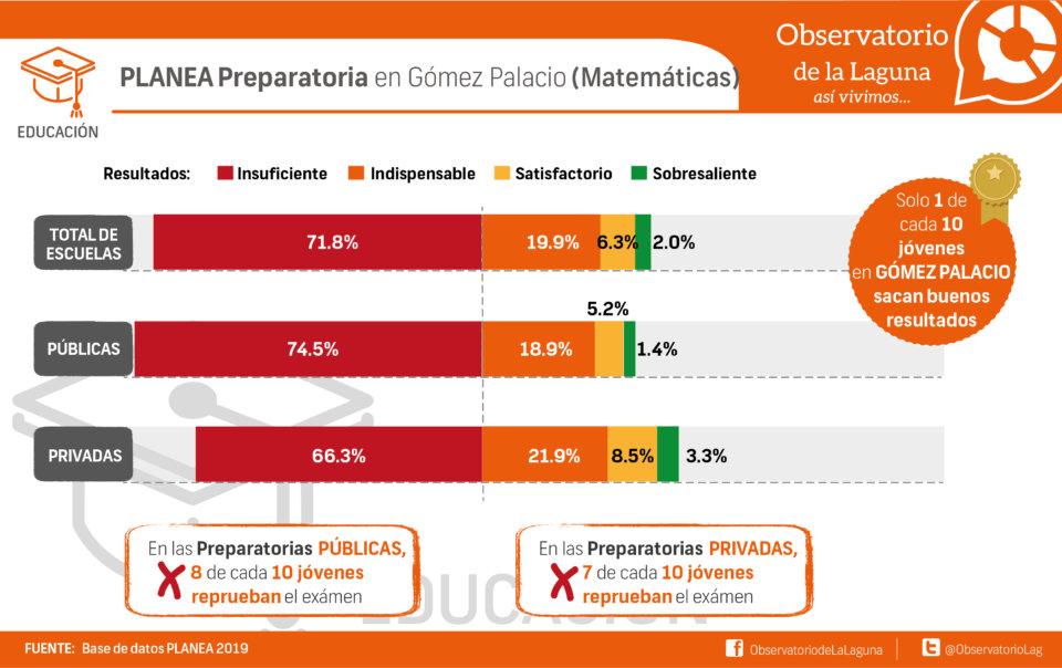 PLANEA Preparatoria en Gómez Palacio (Matemáticas)