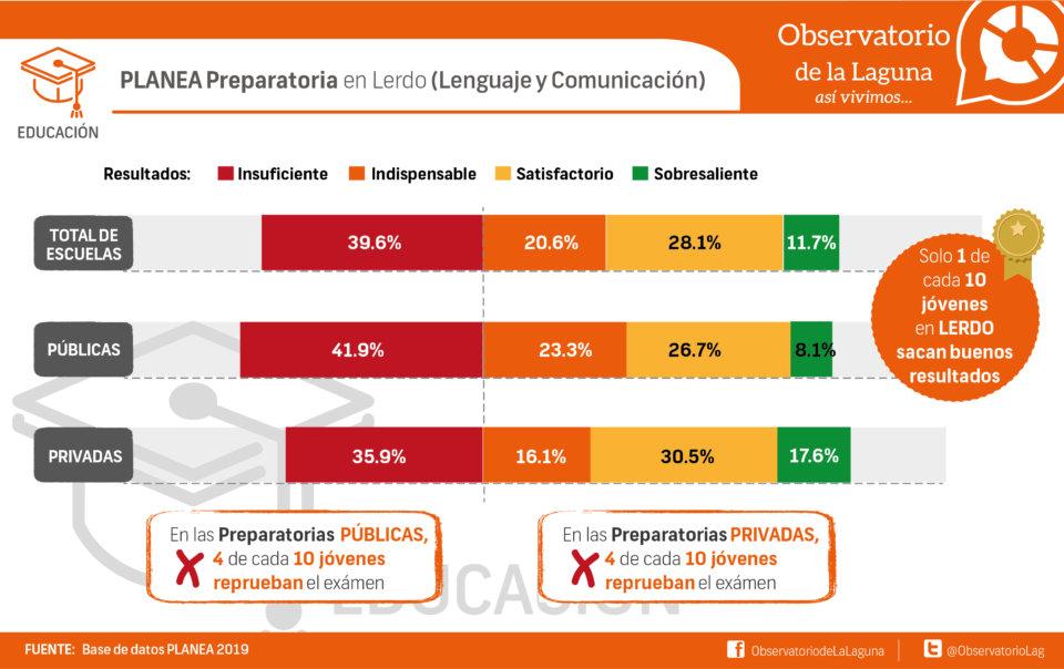 PLANEA Preparatoria en Lerdo (Lenguaje y Comunicación)