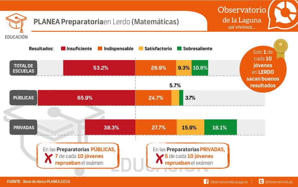 PLANEA Preparatoria en Lerdo (Matemáticas)