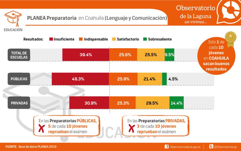 PLANEA Preparatoria en Coahuila (Lenguaje y Comunicación)