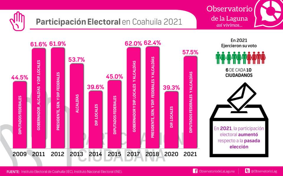 Participación Electoral en Coahuila 2021
