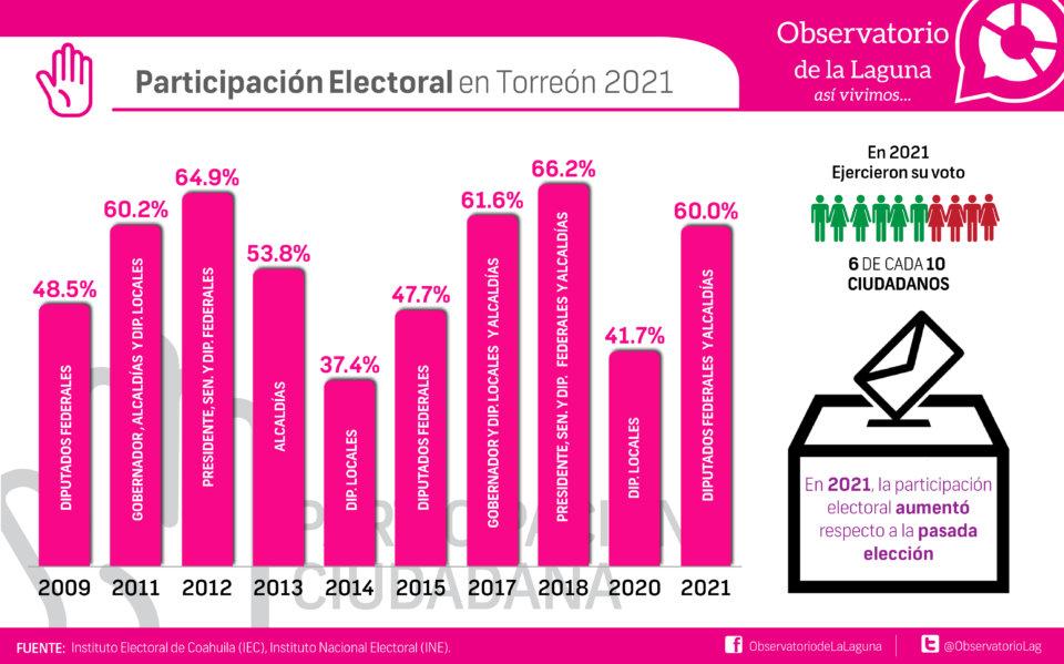 Participación Electoral en Torreón 2021