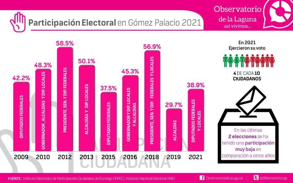 Participación Electoral en Gómez Palacio 2021