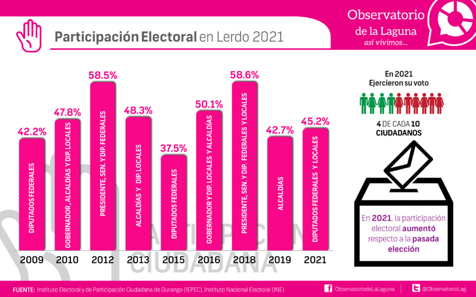Participación Electoral en Lerdo 2021
