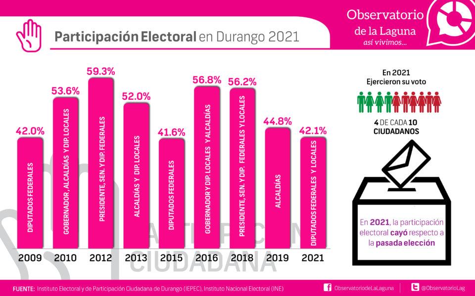 Participación Electoral en Durango 2021