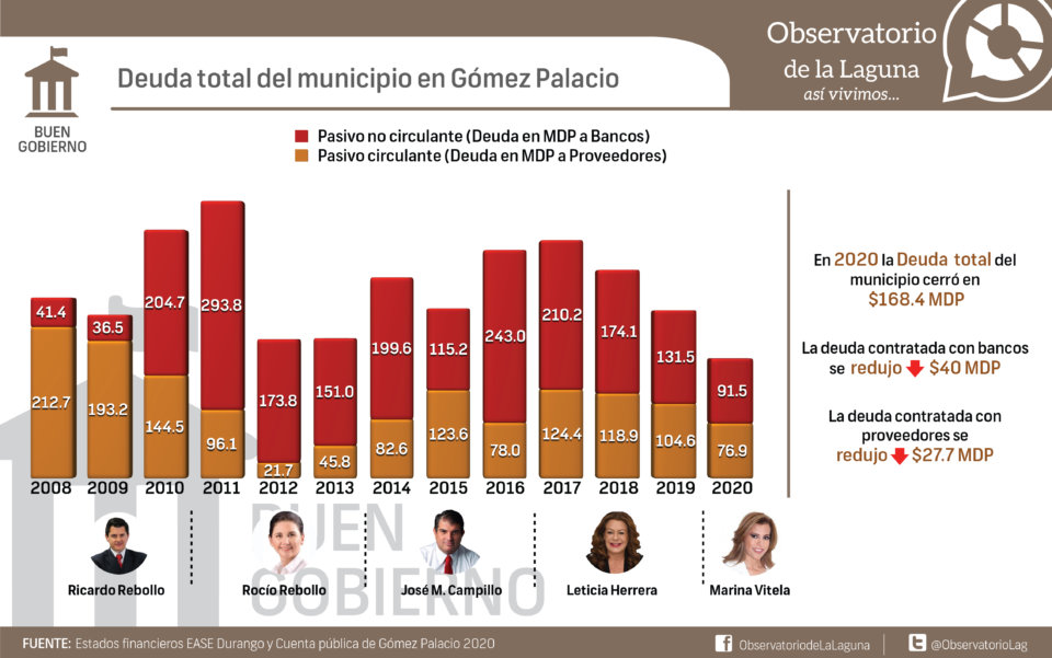 Deuda total del municipio en Gómez Palacio