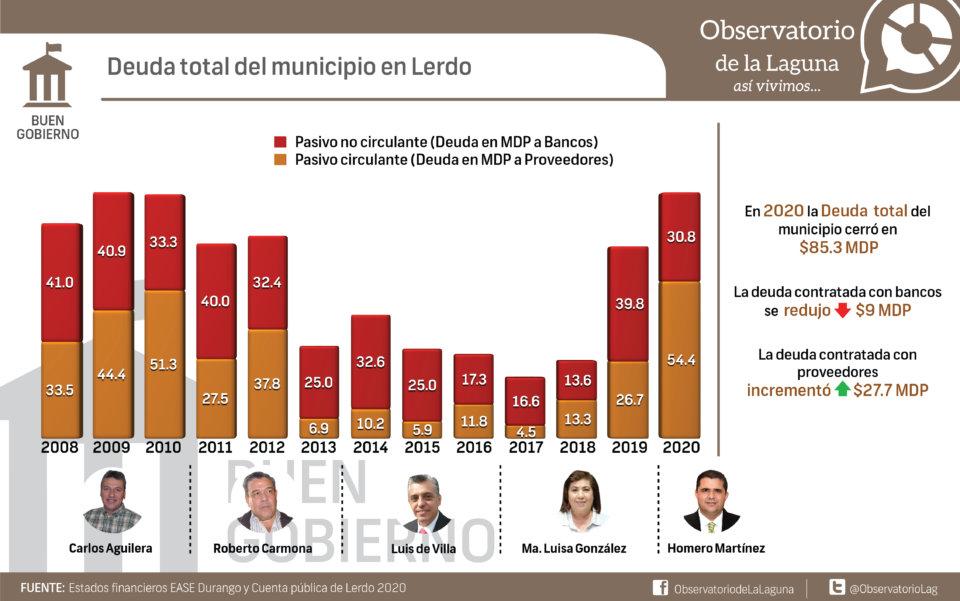 Deuda total del municipio en Lerdo