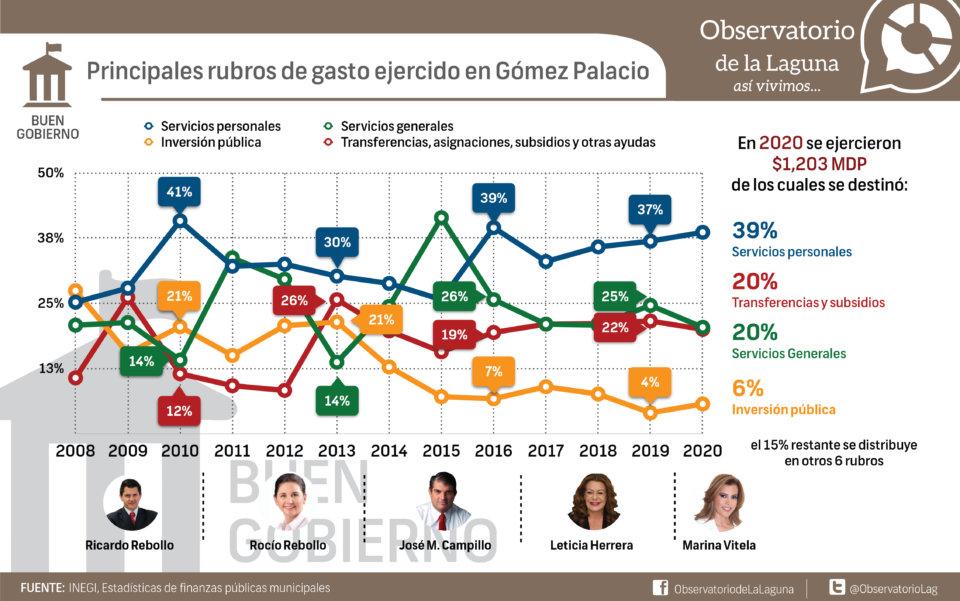 Principales rubros de gasto ejercido en Gómez Palacio