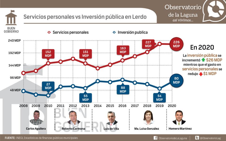 Servicios personales vs Inversión pública en Lerdo
