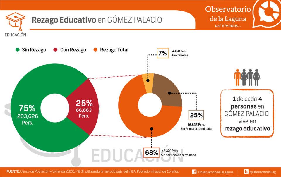 Rezago Educativo en Gómez Palacio