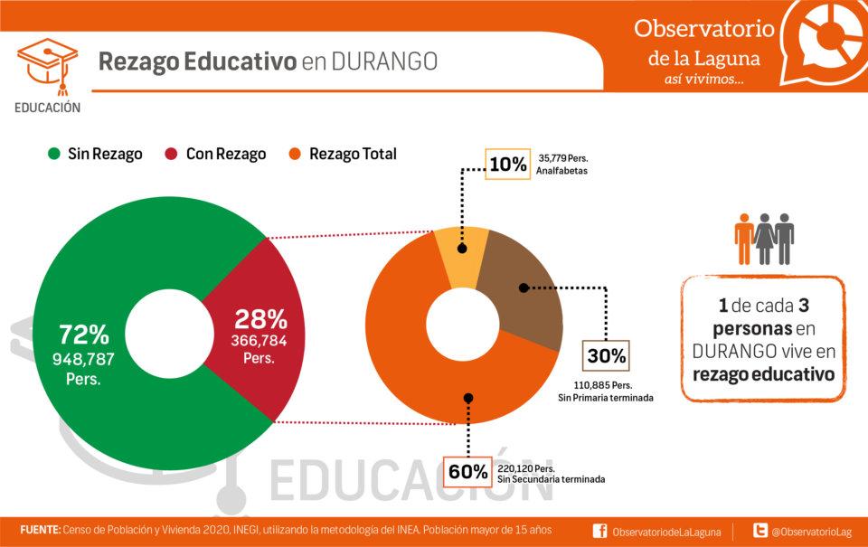 Rezago Educativo en Durango