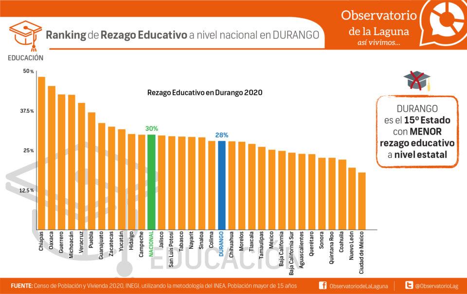 Ranking de Rezago Educativo a nivel nacional en DURANGO